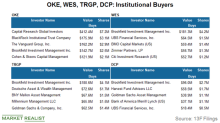 OKE Saw Most Buying by Institutional Investors among Peers