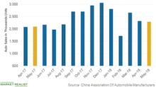 Vehicle Sales in China: May Was Strong