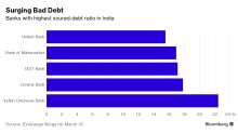 New Chief of Bank With Worst India Bad Debt Seeks Turnaround