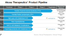 A Look at Akcea Therapeutics' Product Pipeline