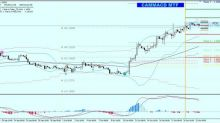 GBP/USD Brexit Extension Should Provide Fresh Buying