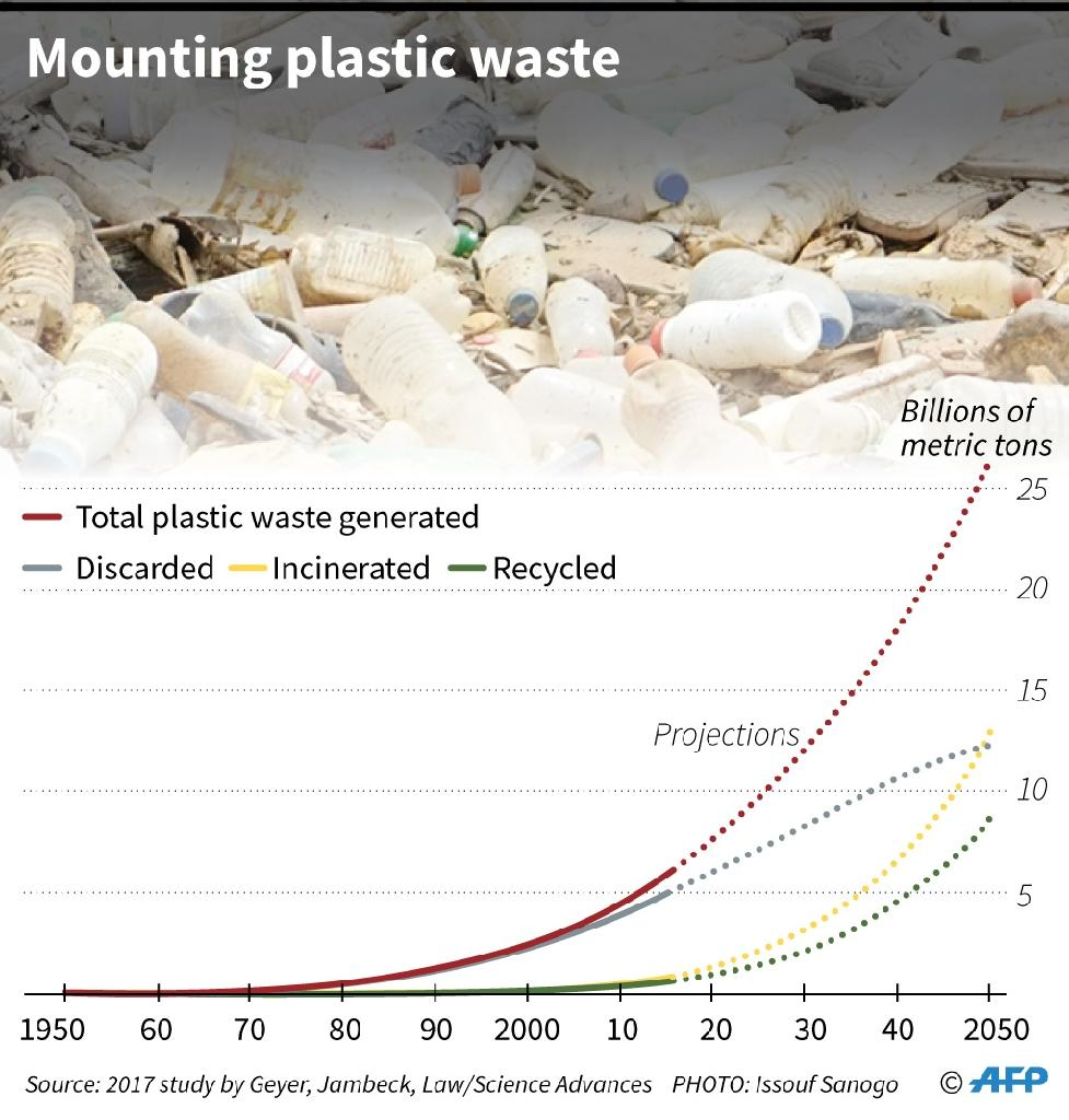 The accumunation of plastic waste since the 1950s (AFP Photo/Laurence CHU)