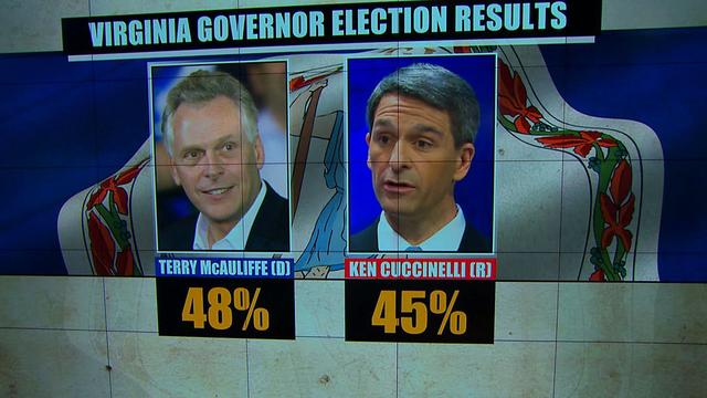 Gubernatorial election results: Moving to the middle?