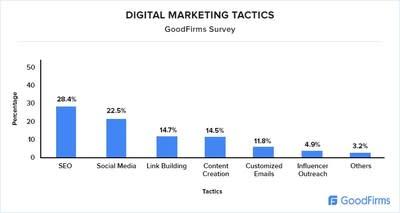 GoodFirms Unlocks the Latest Insights on Promoting an Online Business via Several Digital Marketing Surveys