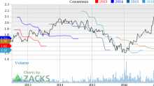 Donaldson (DCI) Down 2.5% Since Earnings Report: Can It Rebound?