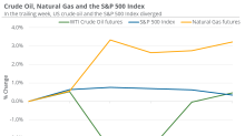 Have the Broader Market and Oil Diverged?