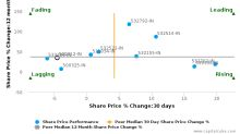 Oil & Natural Gas Corp. Ltd. breached its 50 day moving average in a Bearish Manner : 500312-IN : February 9, 2017