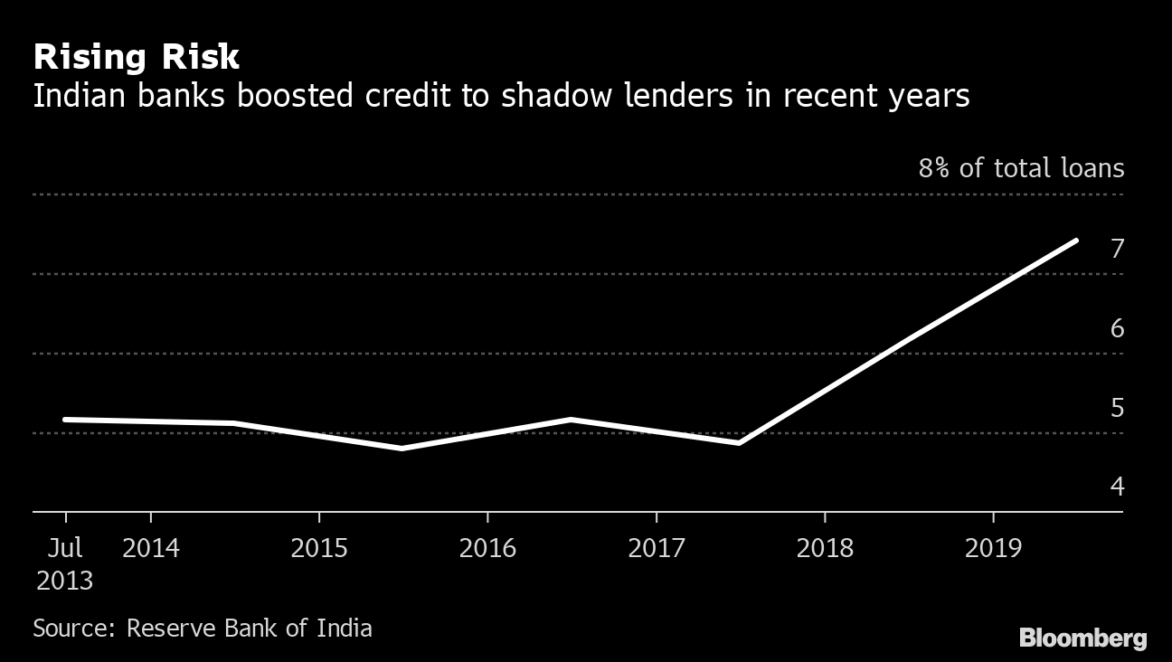 $63 Billion of Zombie Buildings Sound Warning For Indian Banks