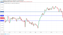 AUD/USD, NZD/USD, USD/CNY – Asian Session Daily Forecast