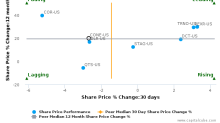 CyrusOne, Inc. breached its 50 day moving average in a Bearish Manner : CONE-US : September 25, 2017