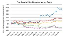 Five Below Stock on a Roll: Year-to-date Gains of 82.6%