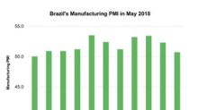 Falling Manufacturing Activity Could Affect Brazilian Equity Market
