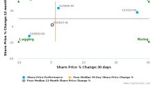 Fortis Healthcare (India) Ltd. breached its 50 day moving average in a Bearish Manner : 532843-IN : December 7, 2016
