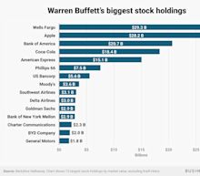 Here are Warren Buffett's 15 biggest stock investments