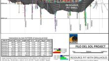 Filo Mining Drills 600 Metres of 1.12% CuEq (0.67% Copper and 0.44 g/t Gold) in Step-Out Hole at Filo del Sol
