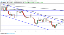 EUR/USD Daily Forecast – Euro Continues to Battle 50-Day Moving Average