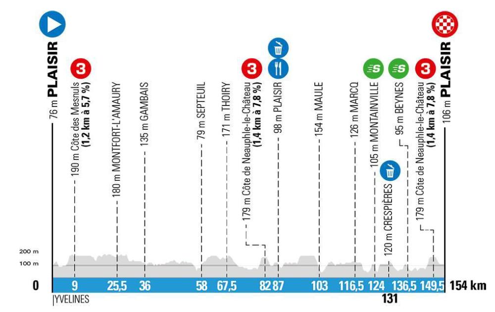 Paris-Nice Stage 1 - Live coverage