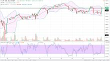 FTSE 100 Price Forecast February 23, 2018, Technical Analysis