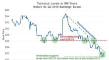 What GM's Technical Levels Indicate