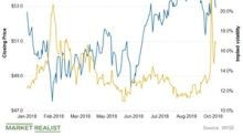 A Look at XLU's Recent Implied Volatility Trends