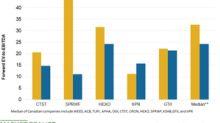 KSHB, IIPR, CTST: How Do Valuations Look in April?