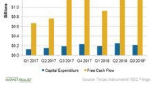 A Look at Texas Instruments' Cash Flow