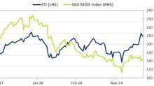 SGX Research: REIT Earnings in Focus, with Commodities & Bonds on the Move