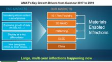 What's Applied Materials' Strategy to Tap the AI Trend?