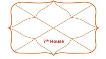What is the 7th house in Vedic Astrology?