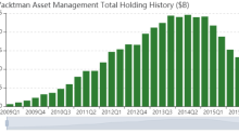 Yacktman Asset Management's 3rd-Quarter Buys