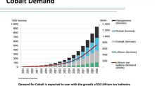 Cobalt Surges 150% As Tesla And Tech Giants Fight For Supply