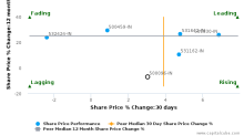 Dabur India Ltd. breached its 50 day moving average in a Bearish Manner : 500096-IN : June 12, 2017
