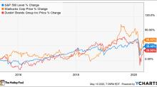 Better Buy: Starbucks vs. Dunkin'