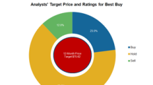 Why Most Analysts Rate Best Buy Stock a 'Hold'