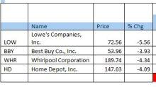 Amazon's latest assault wipes $12.5 billion off Home Depot, other appliance-seller stocks