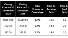 It's a Wrap: The Top 3 and Bottom 3 Blue-Chips for December