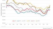 US Gasoline Inventories: More Pain for Crude Oil Prices?
