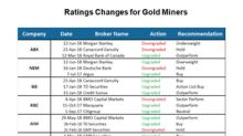 Which Gold Miners Did Analysts Warm Up to in the First Half?