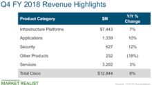 How Cisco's Financial Metrics Looked in Fiscal Q4