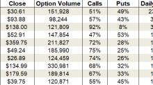 Thursday's Vital Data: Disney, Lyft and Electronic Arts