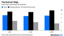 Relax. The IMF's Forecast Isn't That Bad