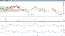 Bear of the Day: Chuy's (CHUY)