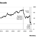 Lone PG&E Bull Refuses to Ditch 'Buy' Rating Even After 80% Wipeout