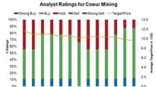 Why Analysts Are Optimistic about Coeur Mining