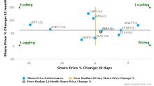 Rudolph Technologies, Inc. breached its 50 day moving average in a Bullish Manner : RTEC-US : July 12, 2017