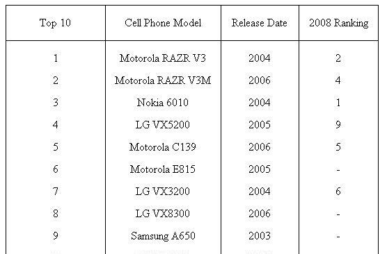 List of most-recycled phones has two RAZRs at the top, possibly being melted right into CLIQ molds