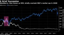 As Shopify Passes RBC, Canada Market Curse Gets Put to Test