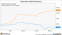 Why Boston Beer Stock Gained 16% in March