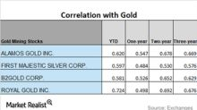 Is the Correlation of Miners to Gold Strengthening or Weakening?