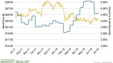 What Are Cabot Oil & Gas's Short Interest Trends?